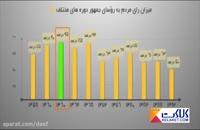 محبوب ترین رییس جمهور در ایران چه کسی است ؟