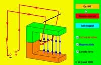 نیروی وارد بر سیم حامل جریان در میدان مغناطیسی